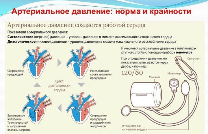 Pragaro lygis pagal hipertenzijos stadijas)