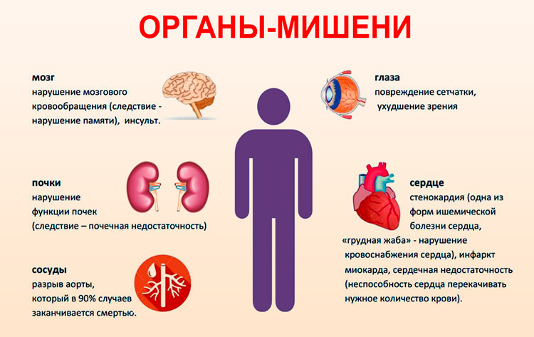 hipertenzija po krizės)