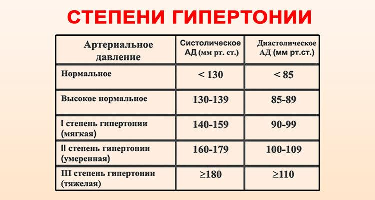 hipertenzija 1 2 laipsnio laipsnis)