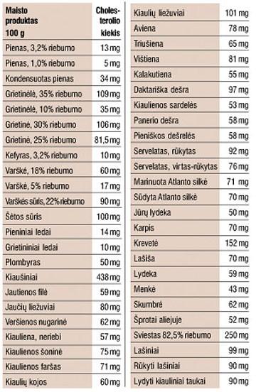 cholesterolio norma esant hipertenzijai)