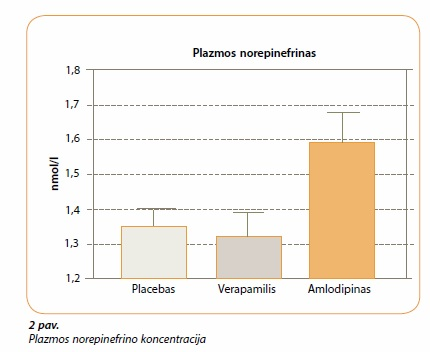 Arterinės hipertenzijos gydymas vaistų deriniais