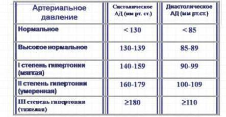 slėgis nuo 140 iki 80 hipertenzija)