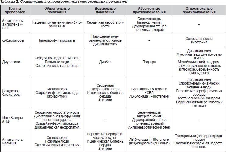 hipertenzija 2-3 laipsnių gydymo simptomai)