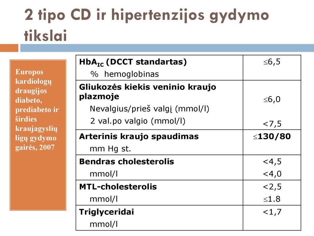 2 tipo cukrinis diabetas ir hipertenzija - eagles.lt | eagles.lt