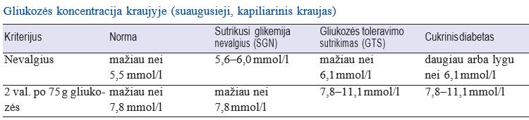 gliukozė ir hipertenzija