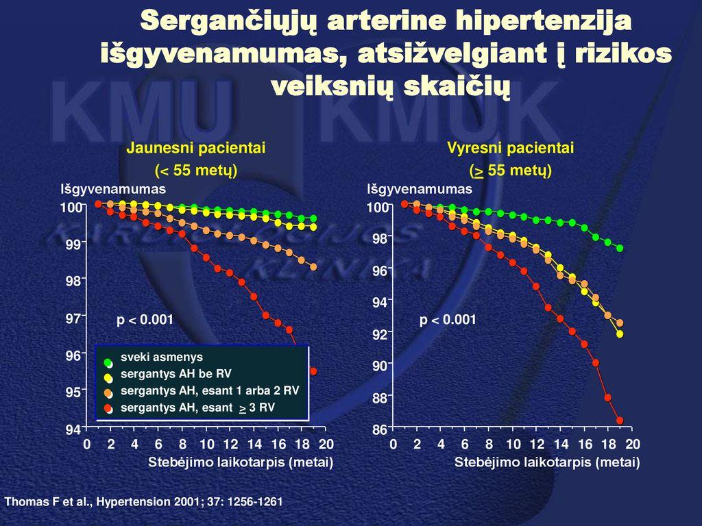 3 laipsnio hipertenzija yra didelė rizika hipertenzija jauniems