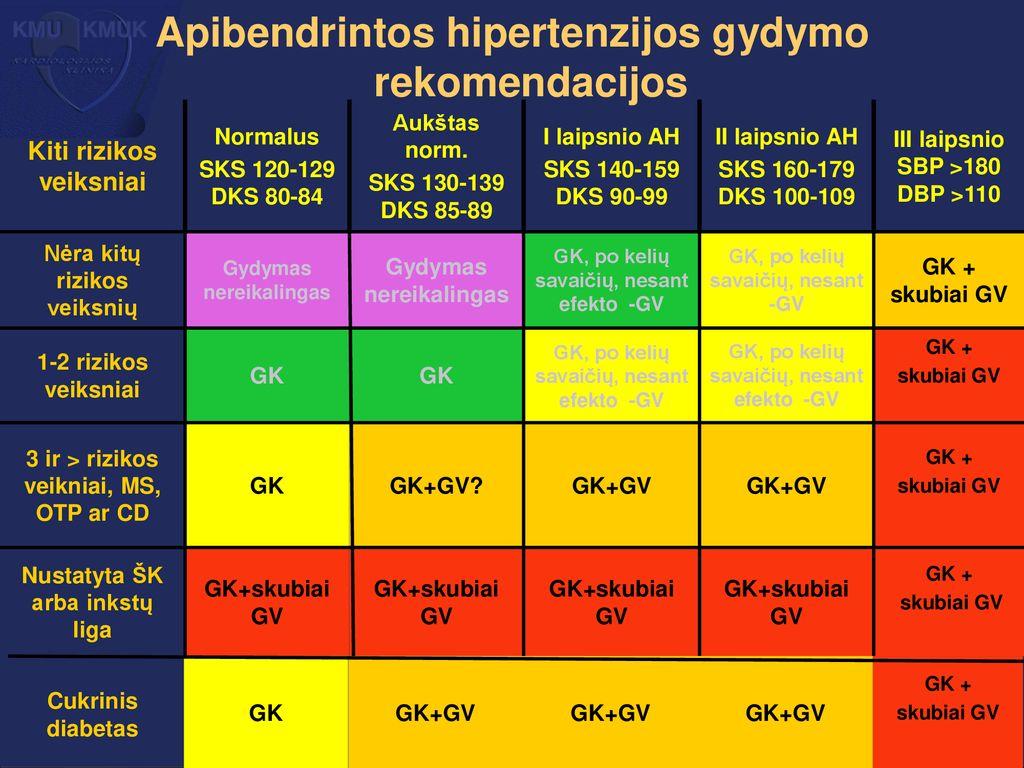 2 laipsnio hipertenzijos gydymo režimas)