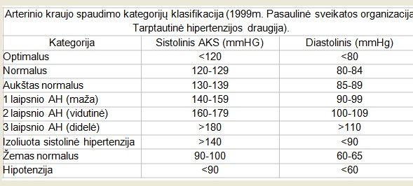 stadijos hipertenzija lentelė aukšto hipertenzijos simptomai