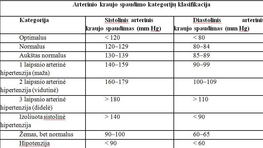 donoras sergant hipertenzija)