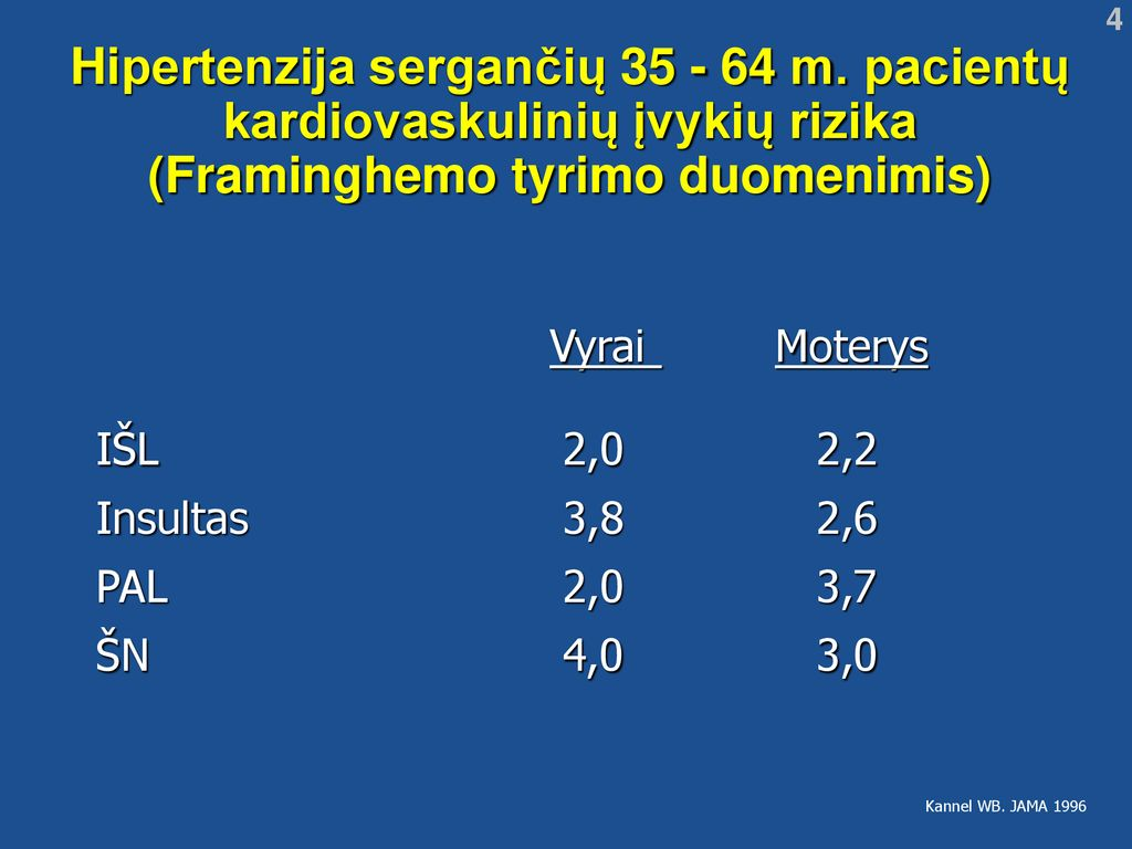 kokia yra 2 laipsnio hipertenzijos rizika3