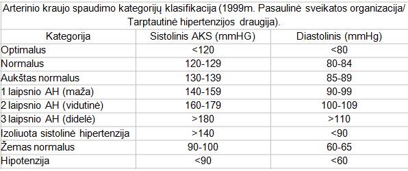 slėgis nuo 140 iki 90 yra hipertenzija)