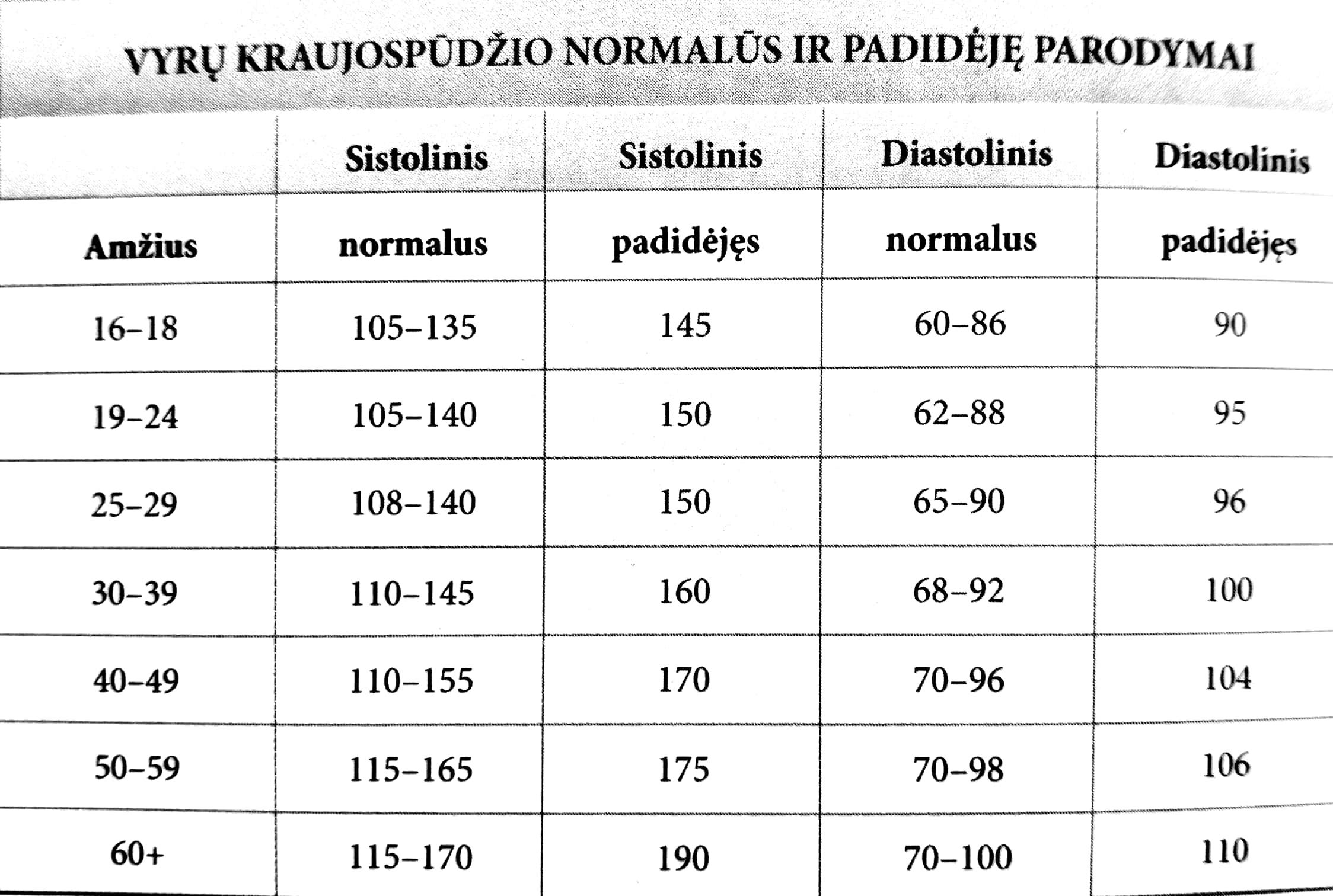 vitaminai vyrams, sergantiems hipertenzija)
