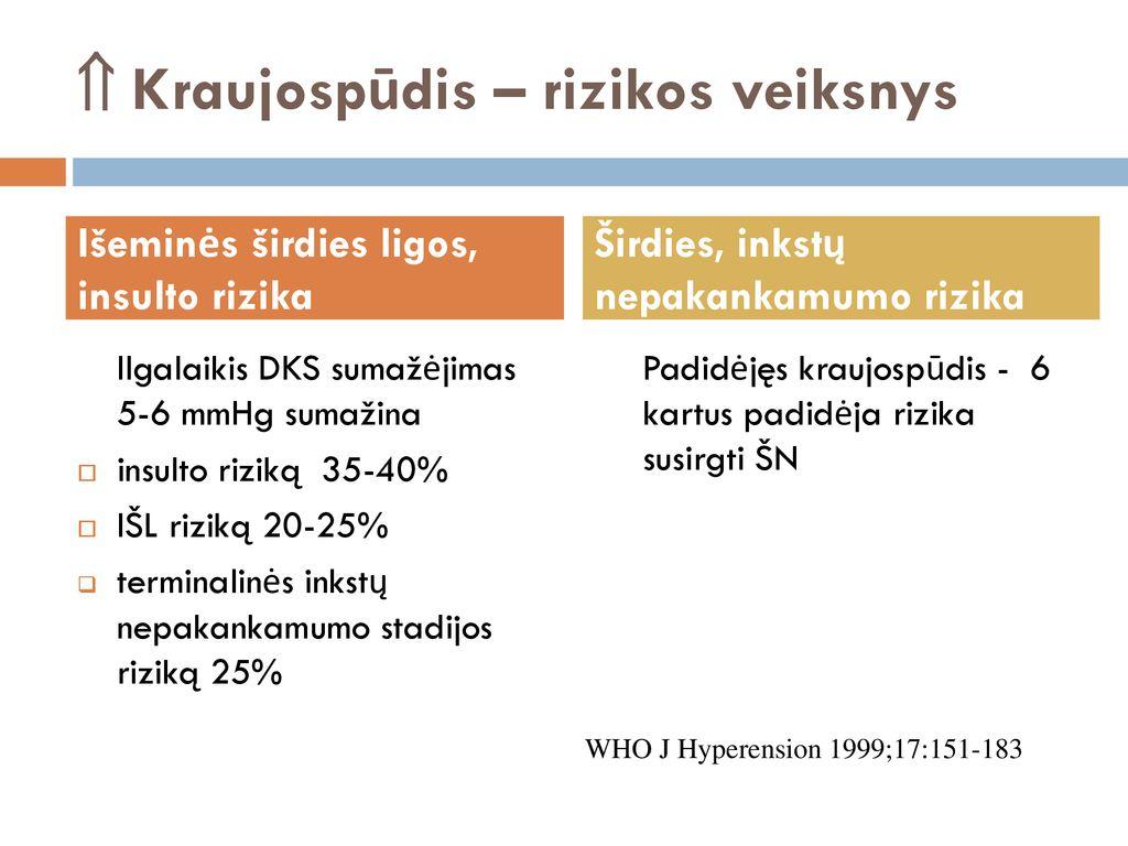 hipertenzijos 2 stadijos 3 rizikos rizika