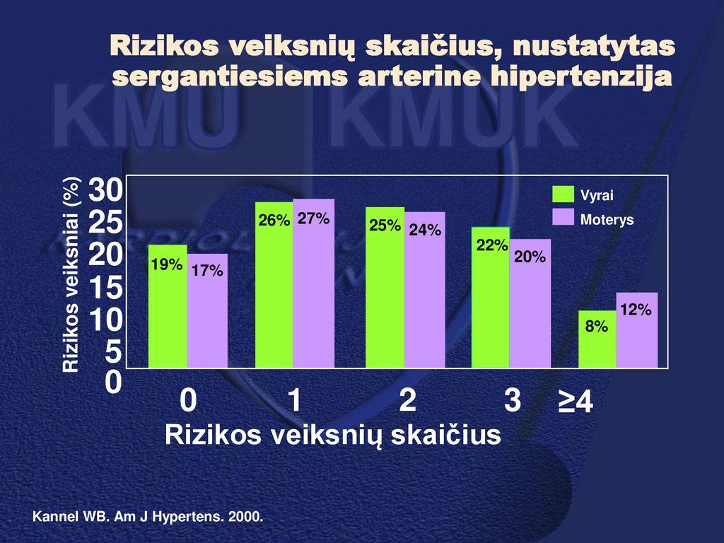 4 rizikos grupės hipertenzija)