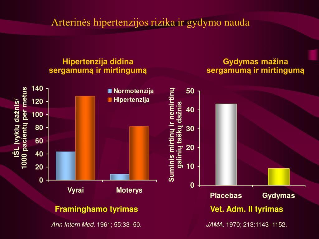 Arterinė hipertenzija: gerai žinoma, bet sunkiai valdoma