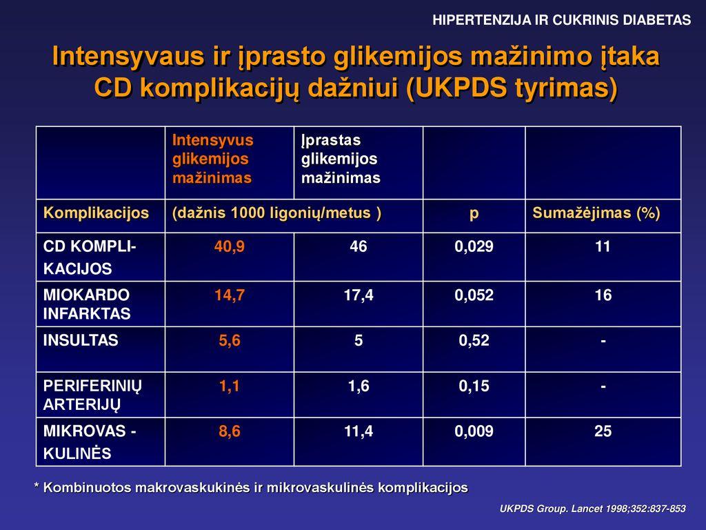 hipertenzijos su cukriniu diabetu gydymas muzikos terapijos hipertenzija