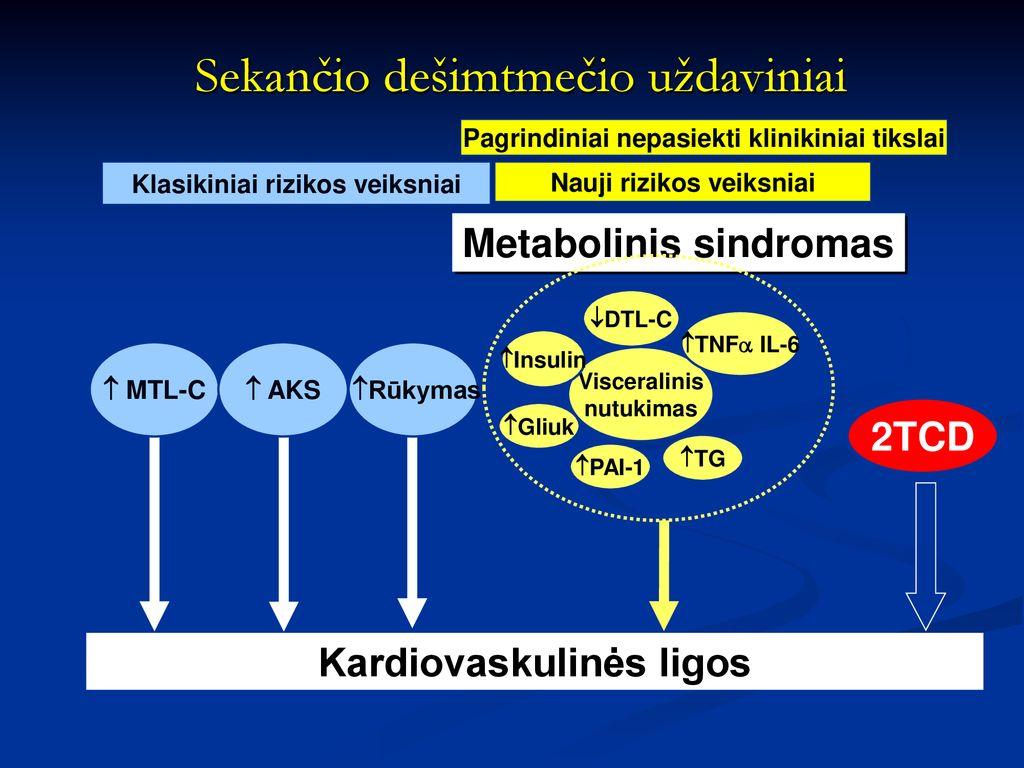 hipertenzija ir jos uždaviniai)