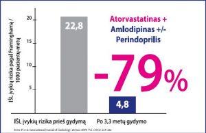 3 hipertenzija yra 4 rizikos gydymas)