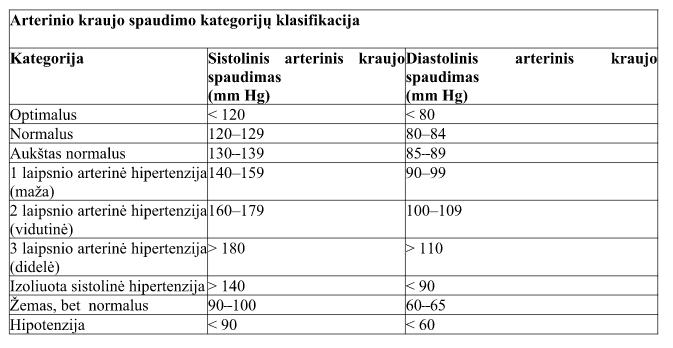 3 laipsnio hipertenzijos kriterijai