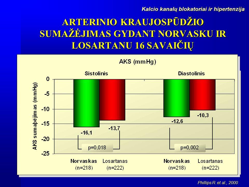 Vaistų nuo arterinės hipertenzijos vartojimo ypatumai | eagles.lt