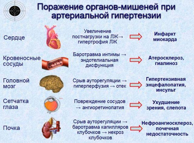 gerybinė ir piktybinė hipertenzija