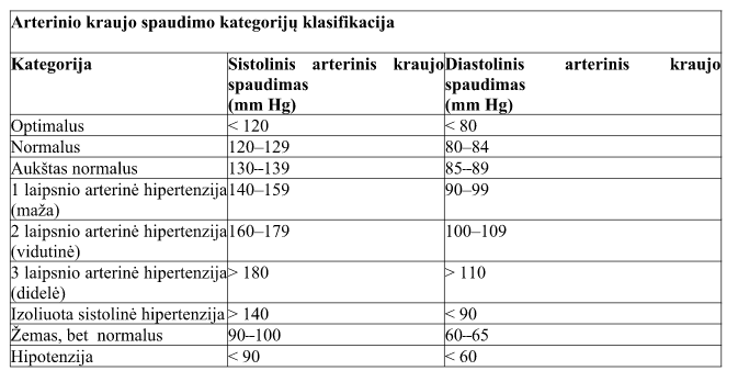 hipertenzija yra lėtinė liga