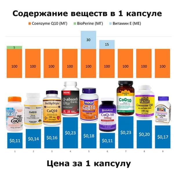 ubikinonas ir hipertenzija)