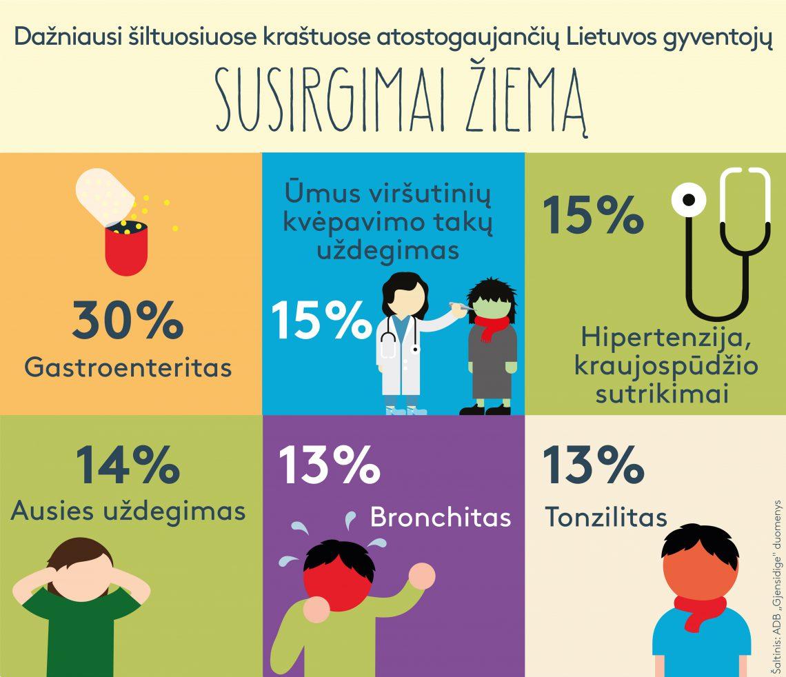 hipertenzijos ligos grafikas)