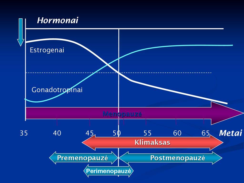 premenopauzė ir hipertenzija