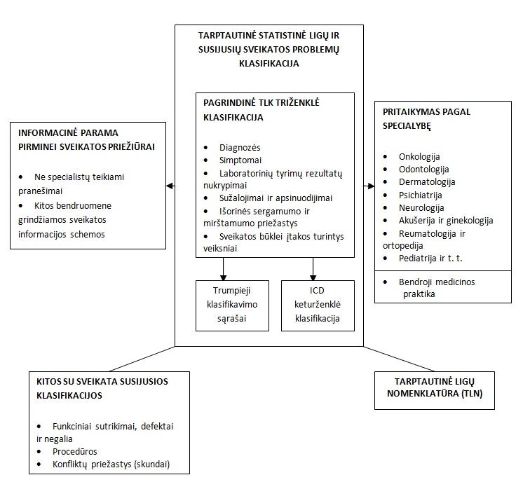 hipertenzijos ligos aprašymas