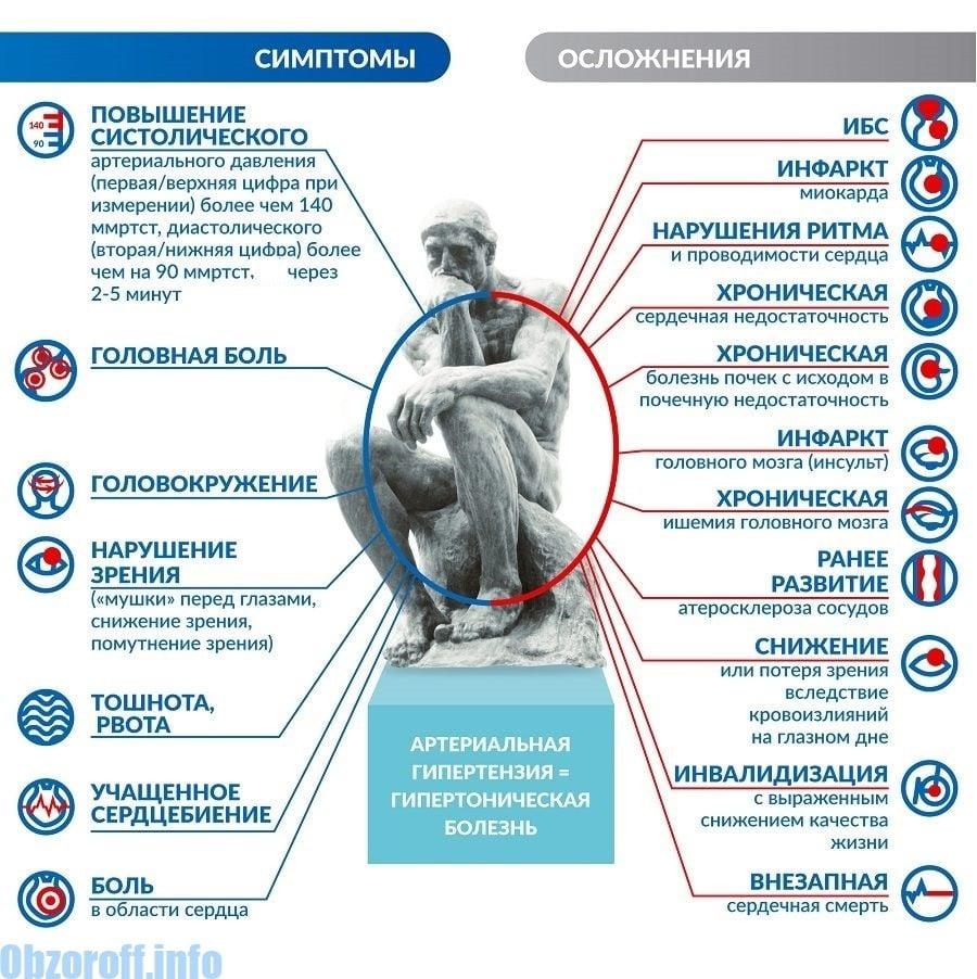 tradiciniai hipertenzijos apžvalgų gydymo metodai Evdokimovas apie hipertenziją