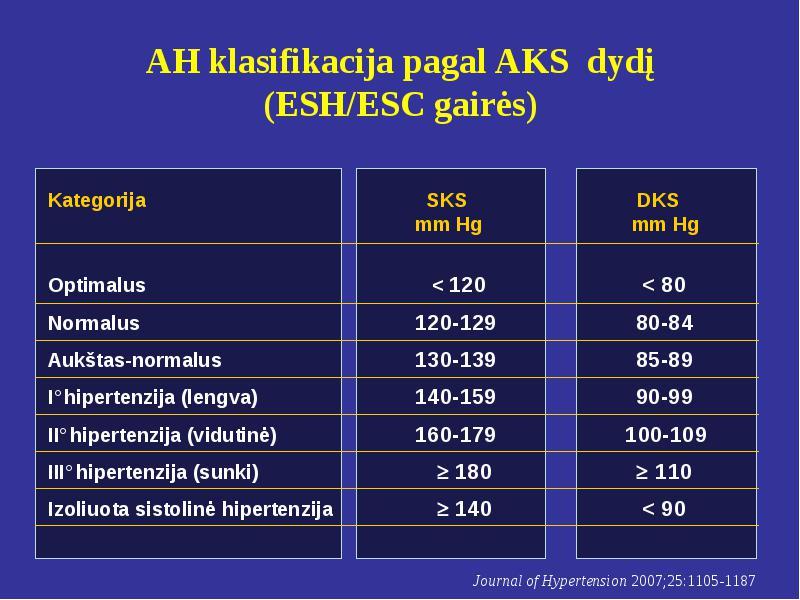 hipertenzijos klasifikavimas pagal laipsnį ir riziką