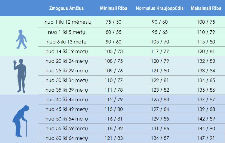hipertenzija vandens norma)