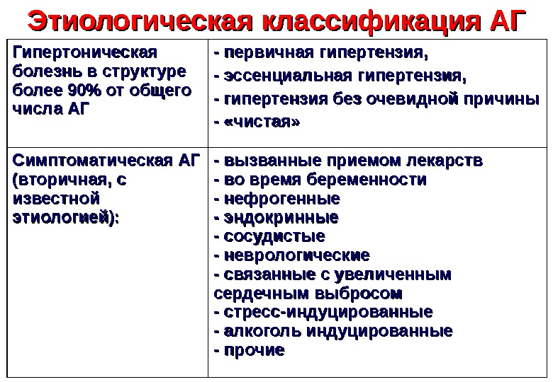 pirmosios hipertenzijos apraiškos)