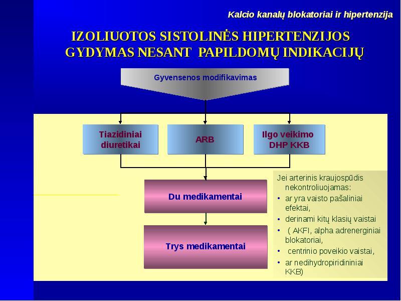 hipertenzijos gydymo etapai