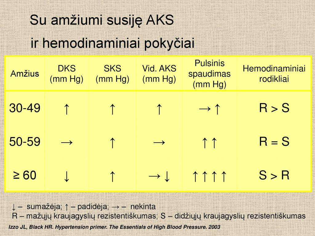 hipertenzija 1 laipsnio rodikliai