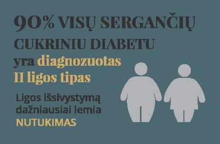 Cukrinio diabeto simptomai
