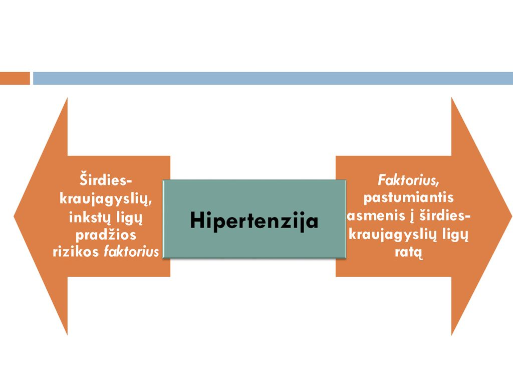 hipertenzijos rizikos laipsnio stadija)