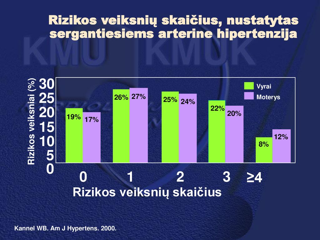 hipertenzija 3-oji rizika4
