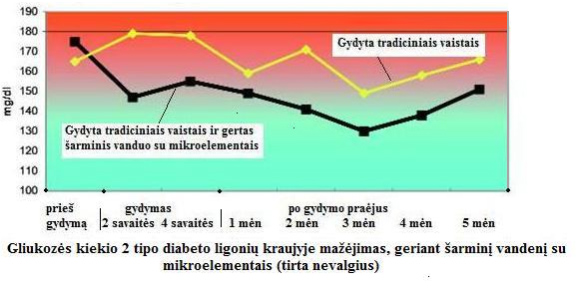 hipertenzija, vartojant 2 tipo diabeto vaistus