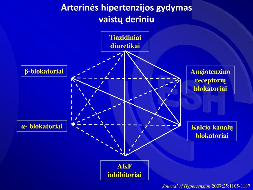 hipertenzijos gydymas šiandien)