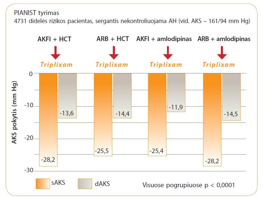 hipertenzijos gydymas sartanais)