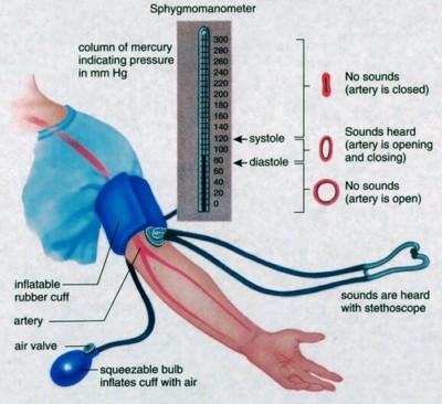 žemas žemesnis kraujospūdis su hipertenzija