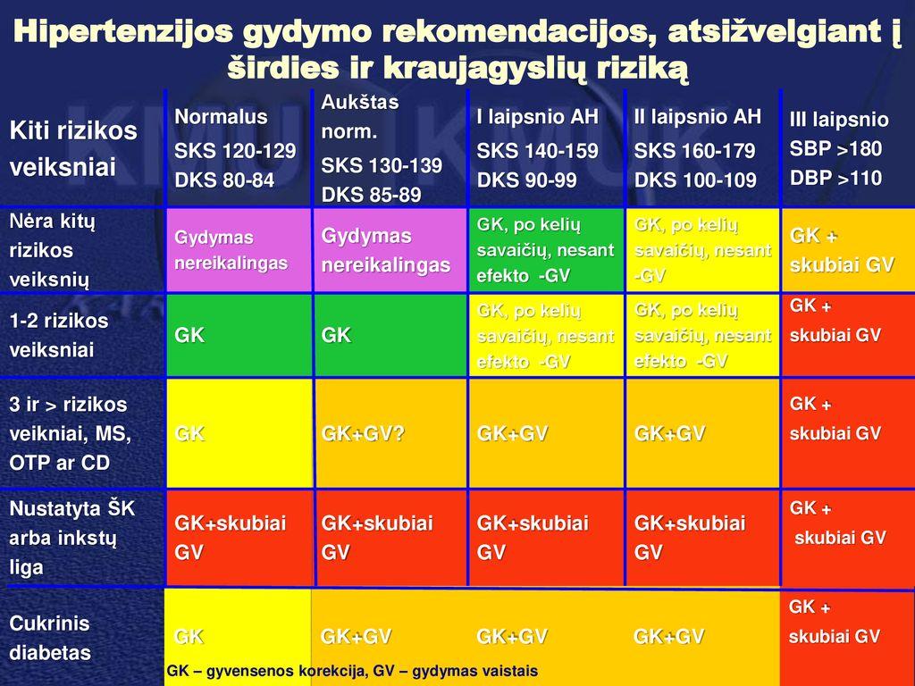 hipertenzijos ligos rizikos laipsnis