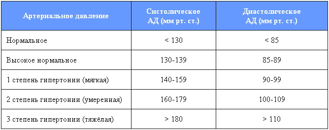 hipertenzija 3 laipsnių neįgalumas arba grupė suteikia)
