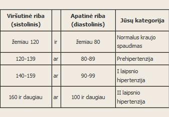 hipertenzija 1 laipsnis, ką galite valgyti)
