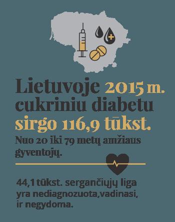 nuolatinis hipertenzija cukrinis diabetas