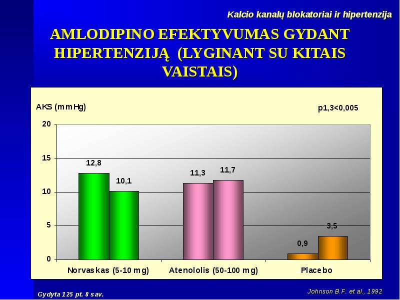 Arterinės hipertenzijos gydymas | eagles.lt
