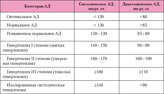 hipertenzijos masažo pagrindai)