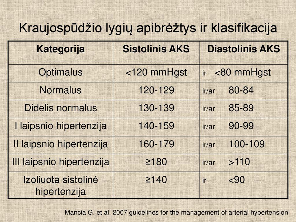 hipertenzijos gydymo kursas 1 laipsnis